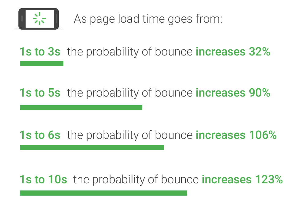 Page Speed Load Time and Bounce Rates